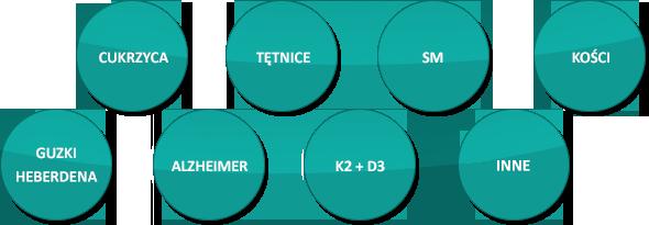 Witamina K2 wykazuje działanie w zakresie: cukrzycy, tętnic, sm, kości, guzki heberdena, alzheimer